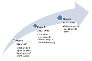 Plan des objectifs du projet de TCSP de Guyane